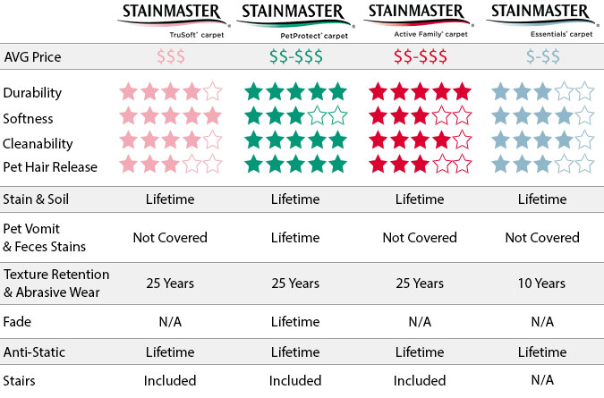 Stainmaster product performance chart
